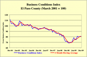 Business Condition Index chart