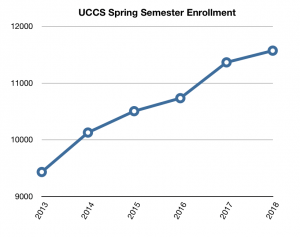 Line chart showing growth from over 9,000 students in 2013 to more than 11,500 in 2018.