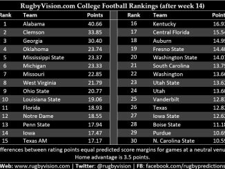 RugbyVision - NCAA football ranking