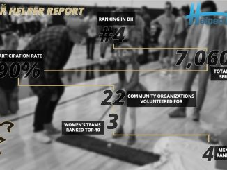 Graphic of community service hours by UCCS student-athletes