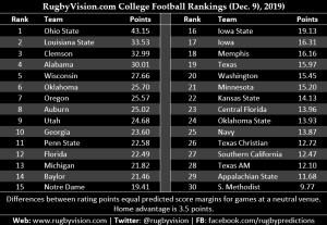 Dec 9 2019 DI football rankings