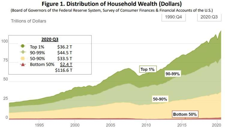 A chart of household wealth over time